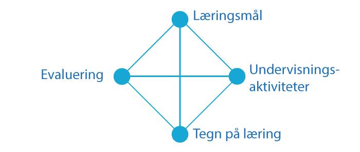Læringsmål