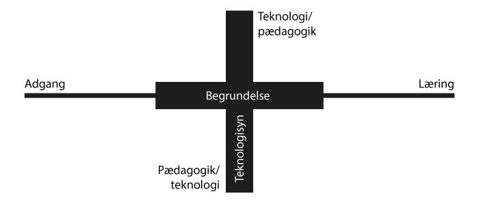 e-læringslandkortet