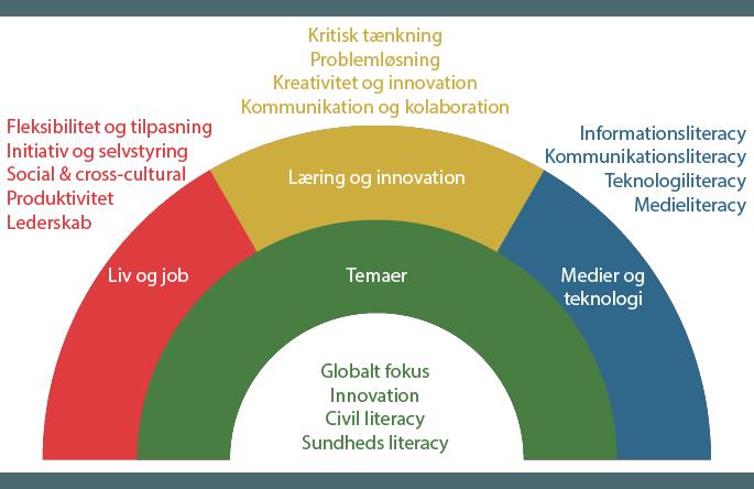 OECDs skills