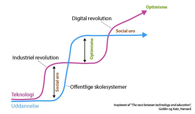 Teknologi og uddannelse